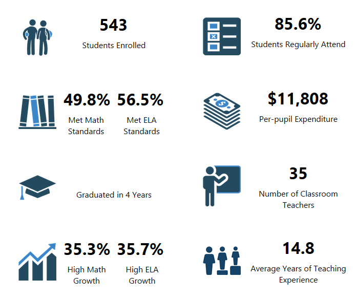 Pleasant Valley Middle School OSPI Report Card Data